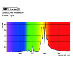 GIB Lighting Pure Bloom Spectrum XTreme Output 600 Watt